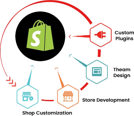 shopify development company, shopify developer, Shopify Development